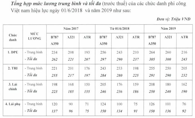 """Báo cáo """"khẩn"""" của Vietnam Airlines về tình hình và chế độ chính sách cho phi công ảnh 4"""