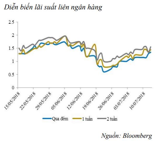 Tiếp tục bơm ròng 27.400 tỷ đồng, lãi suất liên ngân hàng tăng mạnh ảnh 2