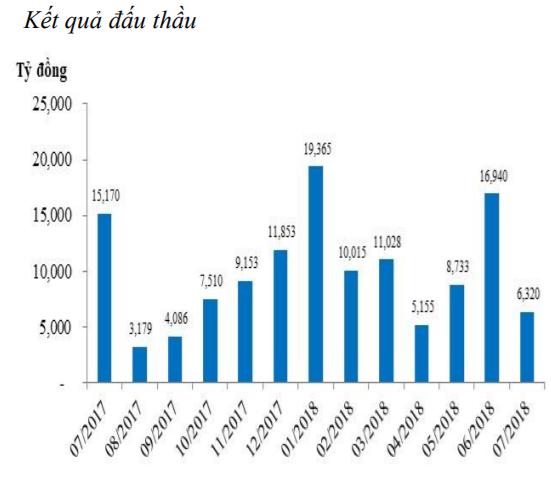 Tiếp tục bơm ròng 27.400 tỷ đồng, lãi suất liên ngân hàng tăng mạnh ảnh 3