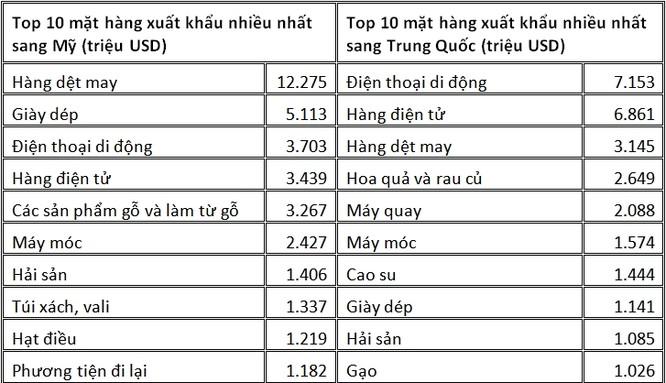 SSI Research: Xuất khẩu Việt Nam hưởng lợi ngắn hạn từ chiến tranh thương mại Mỹ - Trung ảnh 2