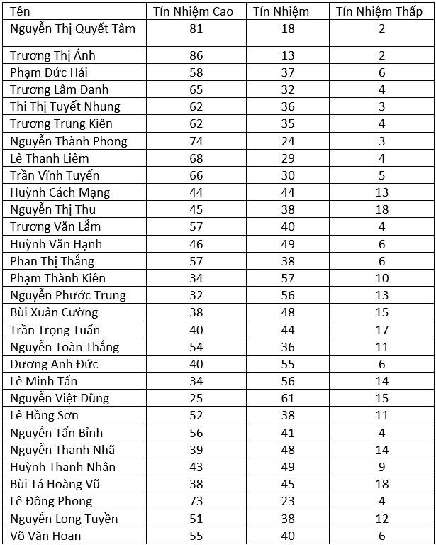 Ba Nguyen Thi Quyet Tam dung thu 2 ve phieu tin nhiem cao hinh anh 3