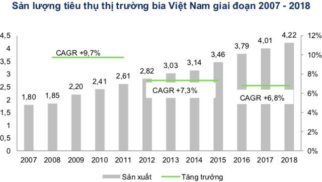 Việt Nam thuộc Top tiêu thụ bia thế giới, song thương hiệu bia Việt đang thất thế trên sân nhà! - Ảnh 2.