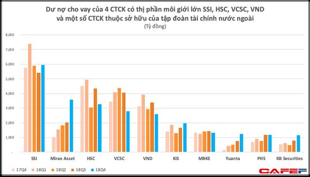 Bất chấp thị trường gặp khó, nhiều CTCK có vốn Hàn Quốc vẫn bơm thêm vài nghìn tỷ cho vay margin chỉ trong quý 4 - Ảnh 1.