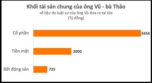Lộ diện khối tài sản chung trị giá gần 8.400 tỷ đồng của 2 nhà sáng lập Tập đoàn Trung Nguyên - Ảnh 2.
