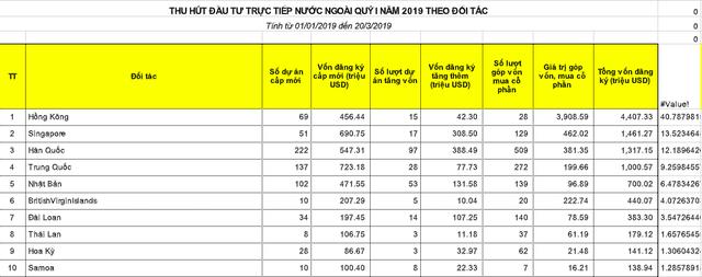 Những con số này có đang chứng minh hiện thực về xu hướng dòng vốn Trung Quốc ào ạt dịch chuyển sang Việt Nam? - Ảnh 1.