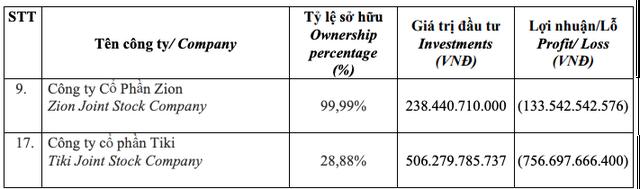 Khốc liệt thương mại điện tử Việt Nam: TiKi lỗ 1.200 tỷ đồng chỉ trong 3 năm, 500 tỷ đồng đầu tư của VNG đã về mo - Ảnh 3.