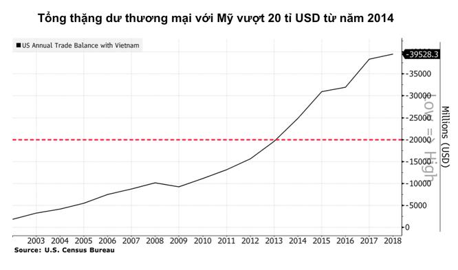 Ba tiêu chính để Mỹ đánh giá chính sách tiền tệ của Việt Nam - Ảnh 4.