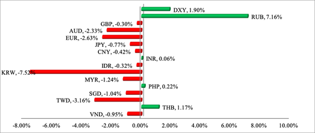 Chiến tranh thương mại Mỹ - Trung tác động thế nào đến thị trường tài chính, chứng khoán, tiền tệ Việt Nam? - Ảnh 3.