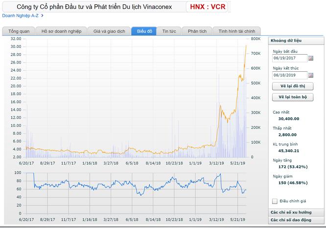 Sự thăng hoa phi thường của cổ phiếu VCR: Cơn gió nào? ảnh 1