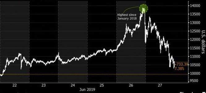 Biến động giá Bitcoin đang mạnh nhất kể từ đầu 2018 - Ảnh 1.