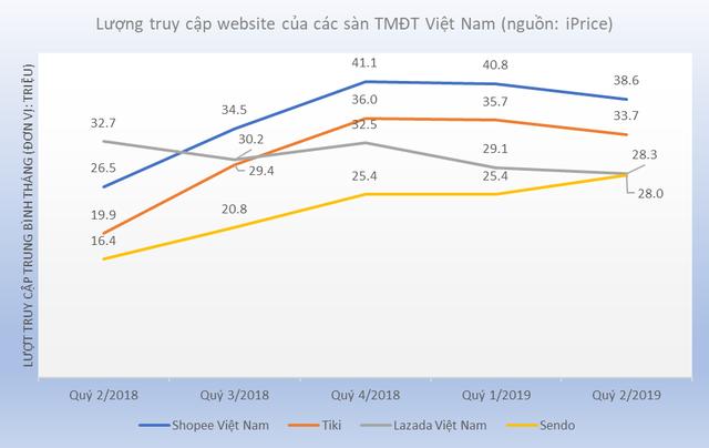 """Bản đồ thương mại điện tử Việt Nam: Sendo vượt Thế giới di động, Lazada bị Tiki, Shopee cho """"hít khói"""" - Ảnh 2."""