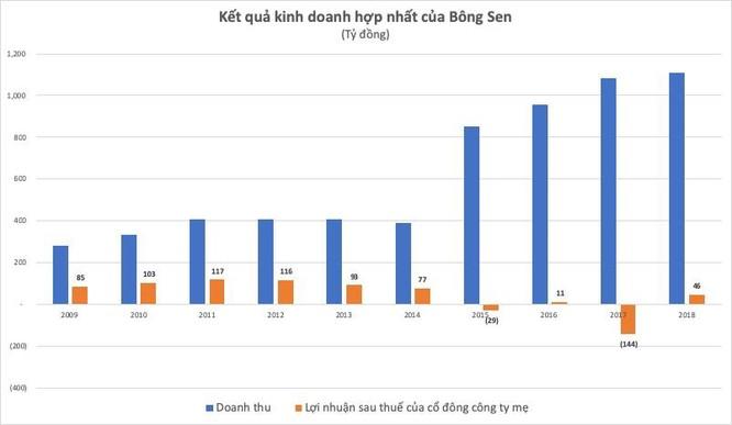Sự trở lại của Bông Sen Corp nhìn từ thương vụ trái phiếu 6.450 tỷ đồng ảnh 1