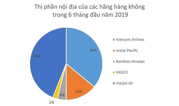 """Dòng vốn ngàn tỉ """"chia lại"""" thị trường hàng không ảnh 2"""