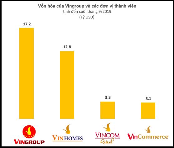 Chỉ sau 5 năm hiện diện, hệ thống Vinmart, Vinmart+ được định giá hơn 3 tỷ USD, cao hơn hẳn Thế giới Di động? - Ảnh 2.
