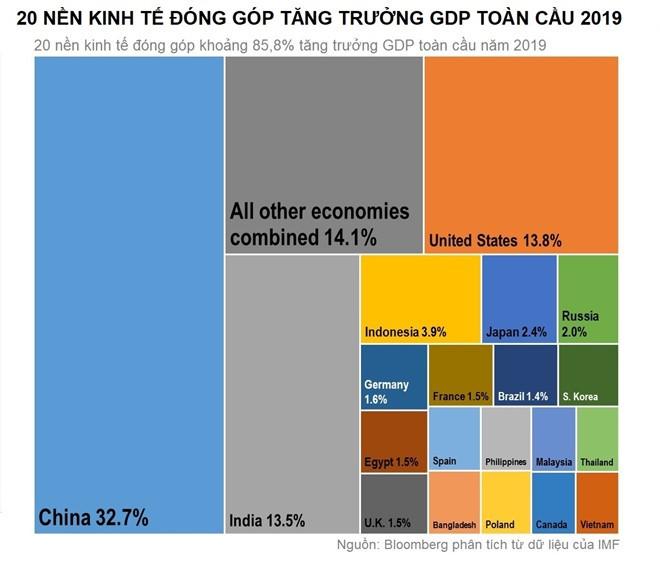 Việt Nam lọt top 20 nền kinh tế thúc đẩy tăng trưởng GDP toàn cầu ảnh 1