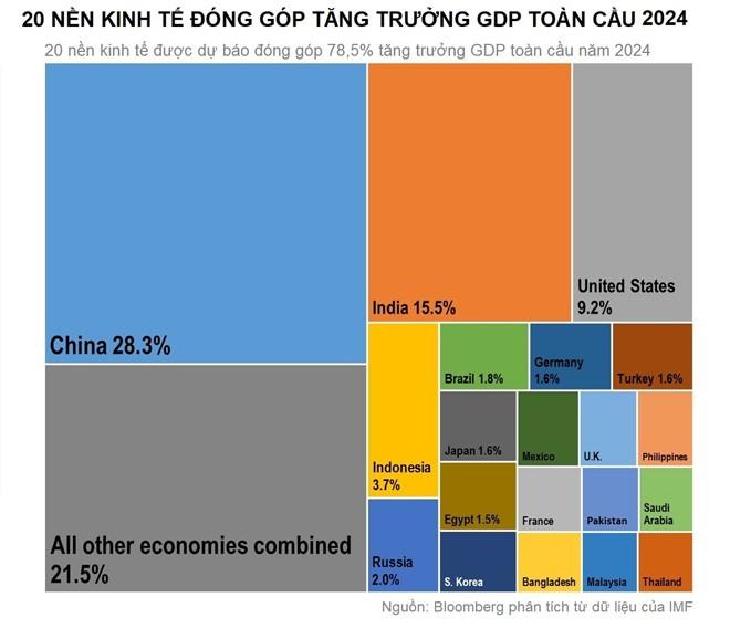 Việt Nam lọt top 20 nền kinh tế thúc đẩy tăng trưởng GDP toàn cầu ảnh 2