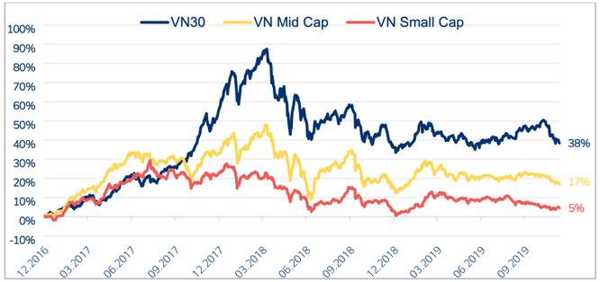 Nhóm bluechip đang thể hiện sự vượt trội về khả năng sinh lời so với phần còn lại của thị trường. Ảnh: PYN, Bloomberg