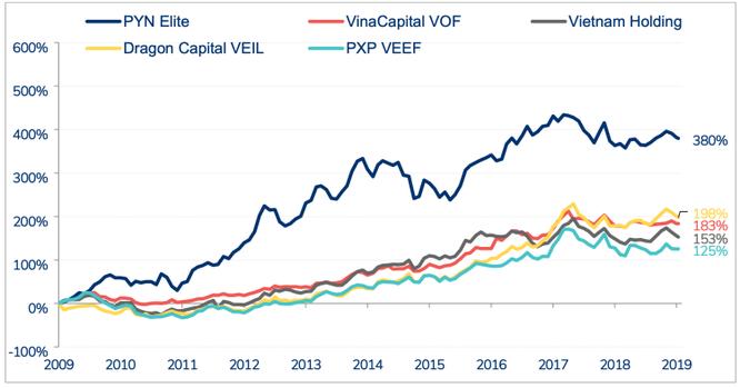 PYN Elite Fund duy trì tỷ suất sinh lời cao trong 10 năm gần đây nhưng đang chững lại từ năm 2018 do kết quả kém tích cực của thị trường chứng khoán Việt Nam. Ảnh: PYN