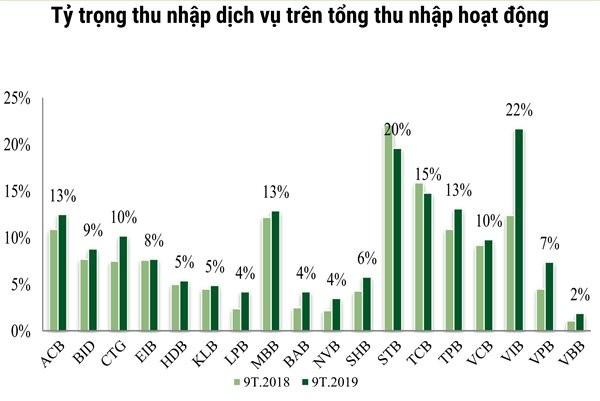 Một thập kỷ thay đổi cấu trúc tài sản của các nhà băng Việt ảnh 4