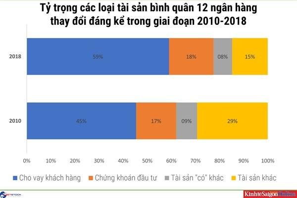 Một thập kỷ thay đổi cấu trúc tài sản của các nhà băng Việt ảnh 1