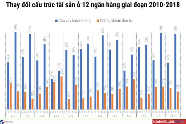 Một thập kỷ thay đổi cấu trúc tài sản của các nhà băng Việt ảnh 2