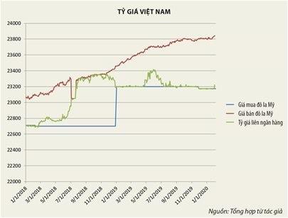 Áp lực lớn cho chính sách tiền tệ Việt Nam trong mùa dịch ảnh 1