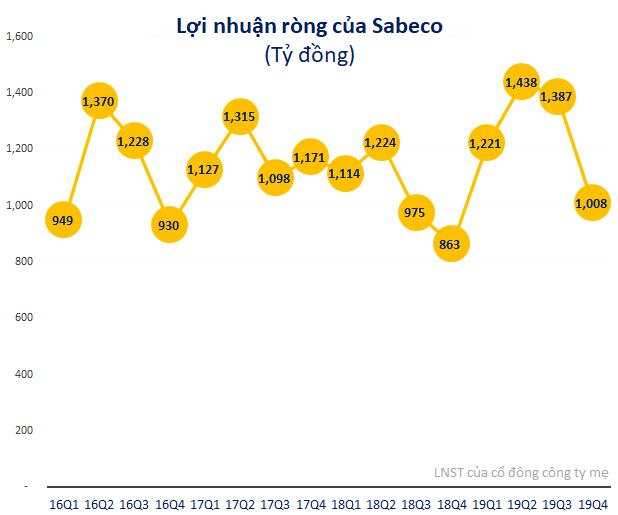 Tỷ phú Thái từng chi gần 5 tỷ USD để mua 53% cổ phần, nhưng giá trị của cả Sabeco hiện chỉ còn hơn 4 tỷ USD - Ảnh 3.