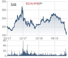 Tỷ phú Thái từng chi gần 5 tỷ USD để mua 53% cổ phần, nhưng giá trị của cả Sabeco hiện chỉ còn hơn 4 tỷ USD - Ảnh 2.