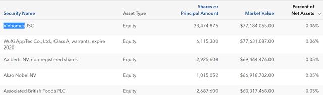 Quỹ ngoại quy mô 130 tỷ USD là bên đã bán ra lượng cổ phiếu VinHomes trị giá hơn 2.000 tỷ đồng trong phiên 6/5 - Ảnh 3.