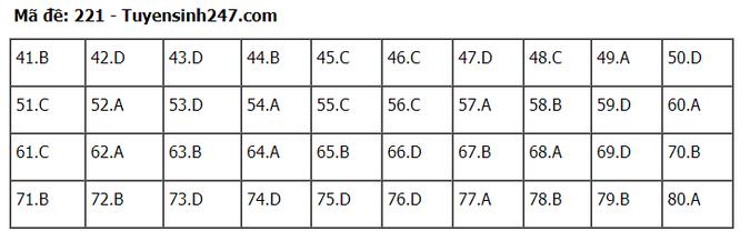 Tra cứu online đáp án đề thi tốt nghiệp THPT 2020 môn Hóa học mã đề 221 ảnh 6