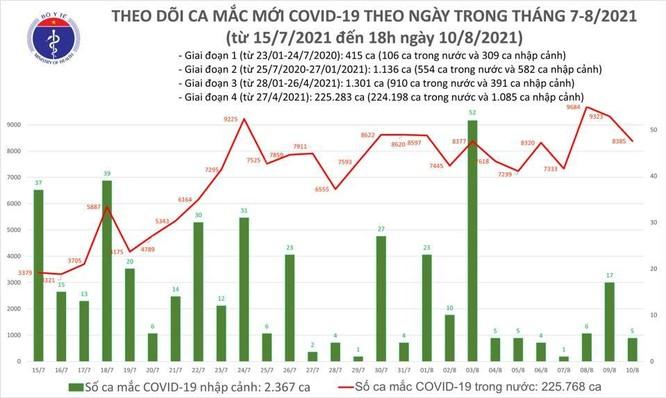 Bản tin COVID-19 tối 10/8: 8.390 ca nhiễm trong ngày, TP.HCM vẫn đang là tâm dịch nóng nhất cả nước ảnh 1