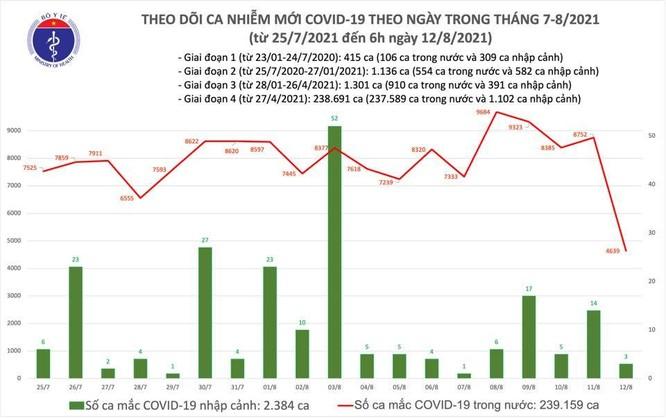 Sáng 12/8, cả nước có thêm 4.643 ca nhiễm SAR-CoV-2 ảnh 1
