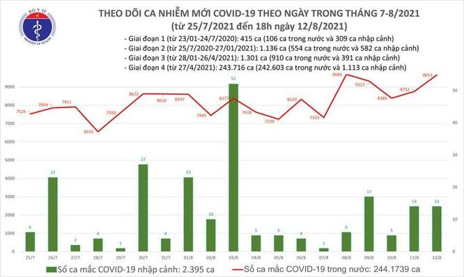 Tin Covid-19 tối 12/8: Gần 10.000 ca nhiễm mới trong ngày hôm nay ảnh 1