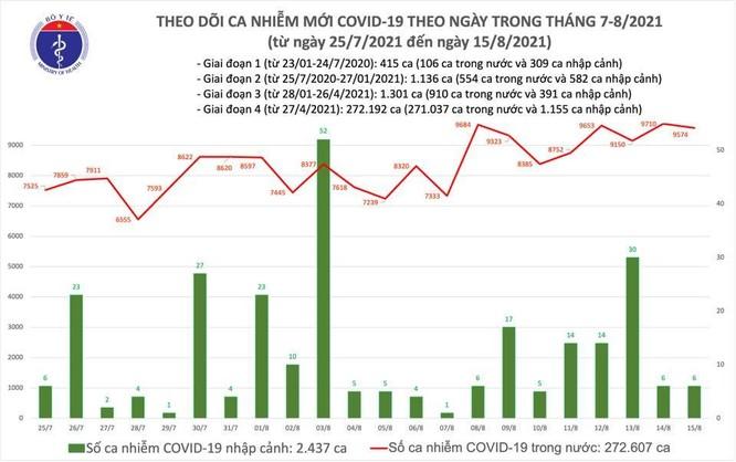 Tin COVID-19 ngày 15/8: Việt Nam vượt 275.000 ca nhiễm, 102.504 bệnh nhân đã khỏi bệnh ảnh 1