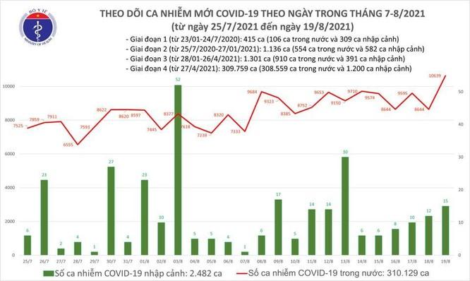 Bản tin COVID-19 tối 19/8: Việt Nam lần đầu tiên vượt 10.000 ca nhiễm mới trong một ngày ảnh 1