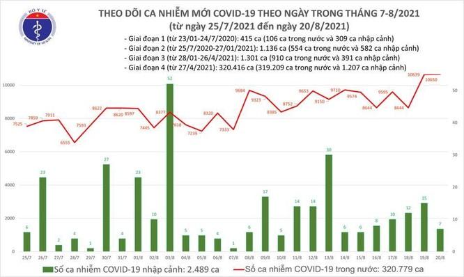 Thêm 10.657 ca nhiễm mới, Bình Dương vượt TP.HCM số ca nhiễm trong ngày 20/8 ảnh 1