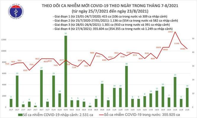 Bản tin COVID-19 tối 23/8: Hơn 10.000 ca nhiễm mới, số ca nhiễm trong cộng đồng vẫn ở mức cao ảnh 1