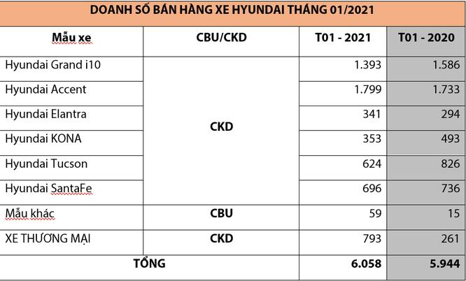 TC MOTOR công bố kết quả bán hàng Hyundai tháng 1/2021 ảnh 2