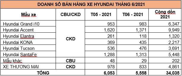 TC MOTOR công bố kết quả bán hàng Hyundai tháng 6/2021 ảnh 5