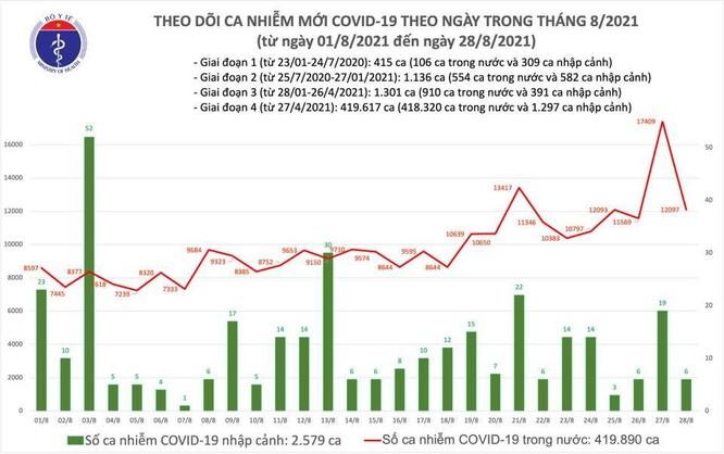 Tin Covid-19 ngày 28/8: 12.375 bệnh nhân khỏi bệnh, 19 triệu liều vắc xin đã được tiêm ảnh 1