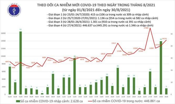 Tin COVID-19 hôm nay 30/8: Hơn 14.000 ca nhiễm mới ảnh 1