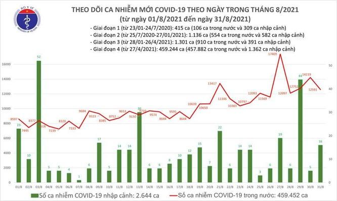 Tin COVID-19 hôm nay ngày 31/8: Thêm 12.607 ca nhiễm, 10.044 bệnh nhân khỏi bệnh ảnh 1