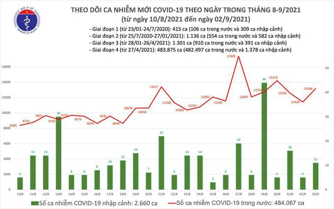 Tin COVID-19 ngày 2/9: Cả nước thêm 13.197 ca nhiễm trong đó TP.HCM 5.963 ca, Bình Dương 4.504 ca ảnh 1