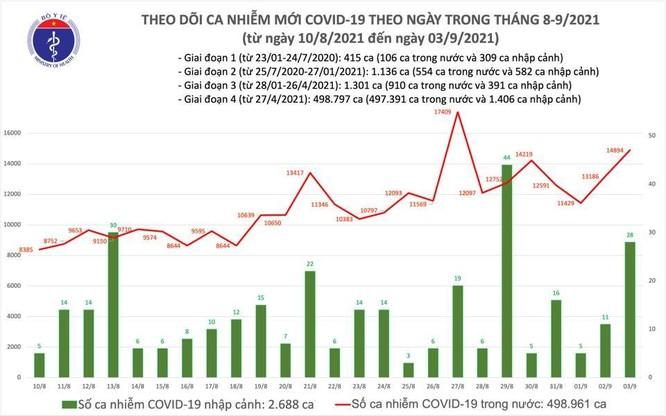 Tin COVID-19 hôm nay ngày 03/9: Cả nước thêm 14.922 ca nhiễm mới, riêng TP.HCM 8.499 ca ảnh 1