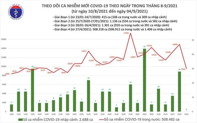 Tin COVID-19 hôm nay: Ngày 04/9, thêm 9.521 ca nhiễm mới trong nước, 11.848 ca khỏi bệnh ảnh 1