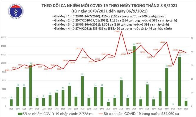 Tin COVID-19 ngày 06/9: Bình Dương đang có xu hướng giảm số ca nhiễm mới ảnh 1