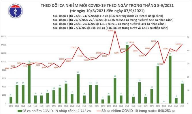 Tin COVID-19 ngày 7/9: Thêm 14.208 ca nhiễm mới, riêng TP.HCM 7.310 ca ảnh 1