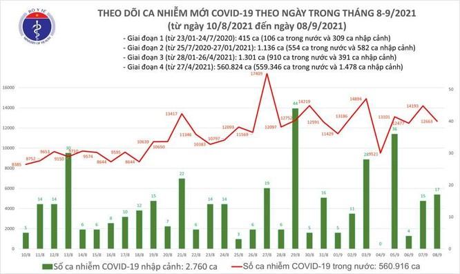 Tin COVID-19 ngày 08/9: Việt Nam có tổng cộng 563.676 ca nhiễm, 325.647 ca đã điều trị khỏi ảnh 1