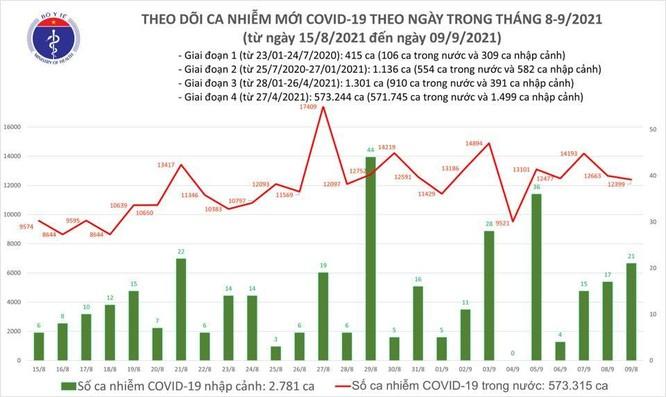 Tin COVID-19 ngày 9/9: Thêm 12.523 ca khỏi bệnh, 12.420 ca nhiễm mới ảnh 1