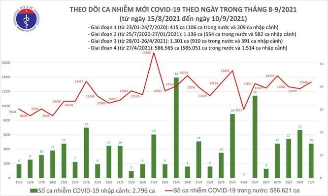 Gần 21,5 triệu người đã được tiêm vắc xin phòng COVID-19, trong đó có 4,5 triệu người tiêm đủ 2 mũi ảnh 1